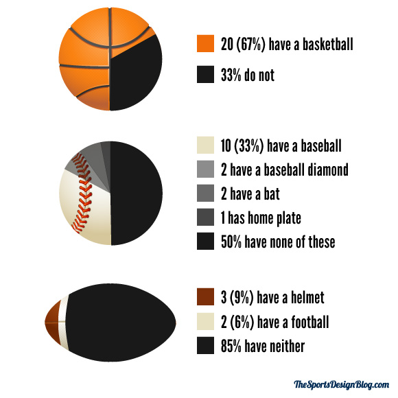 0c9d2c5d614 Two thirds of NBA teams  logos have a basketball in them. That s a good bit  more than the 33% of MLB teams that have a baseball in theirs and  significantly ...