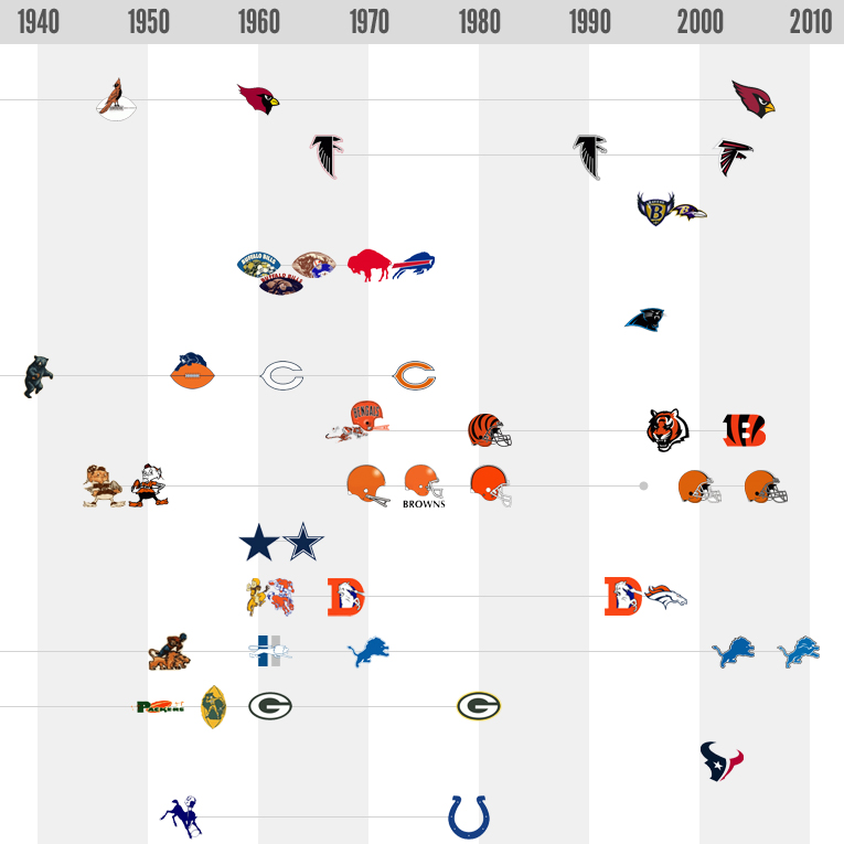 The Sports Design Blog Team Logo History NFL