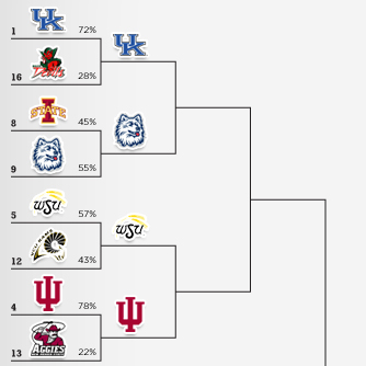 NCAA Logos Tournament &#8211; Third Round