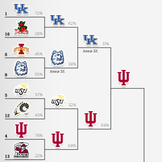 NCAA Logos Tournament – Elite 8