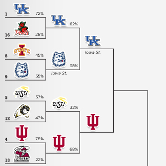 NCAA Logos Tournament – Sweet 16
